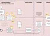 Process design: central procurement